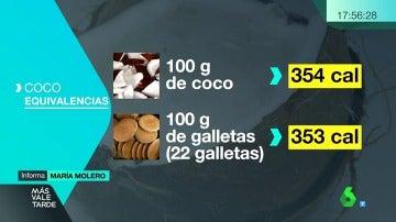 ¿Es apto el coco para todos los estómagos?