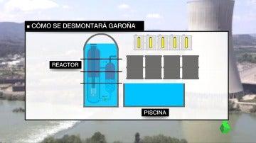 Uno de los pasos a seguir para desmantelar una central nuclear