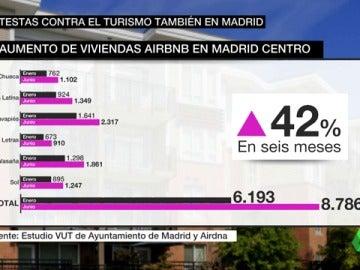 Aumento de las viviendas turísticas en Madrid