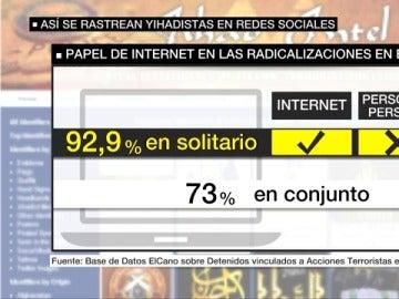 Radicalizaciones yihadistas en internet