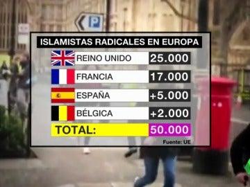 radicales europa