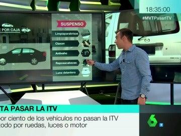 Lo que cuesta pasar la ITV