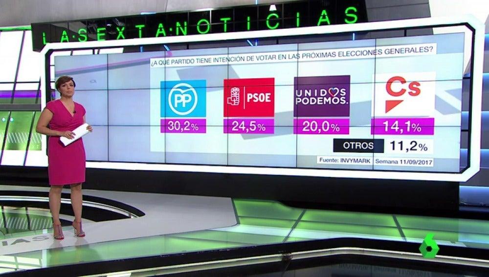 El Partido Popular cae en intención de voto hasta el 30,2%, a menos de seis puntos por delante del PSOE