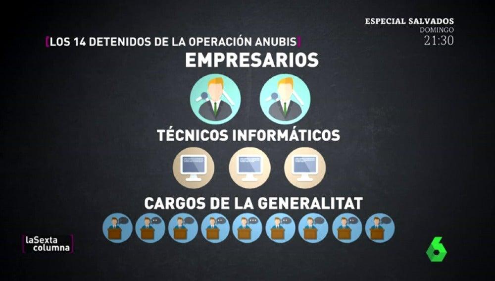 Detenciones, registros e incautación de material pro referéndum: ¿Qué es y cómo funciona la Operación Anubis?