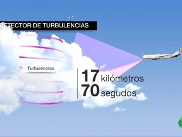 Así funcionaría el láser que detecta las turbulencias