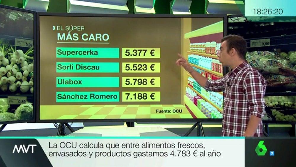 ¿Cuál es el supermercado más barato de España?
