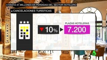Los hosteleros catalanes aseguran que están perdiendo más de un millón de euros en cancelaciones tras el 1-O
