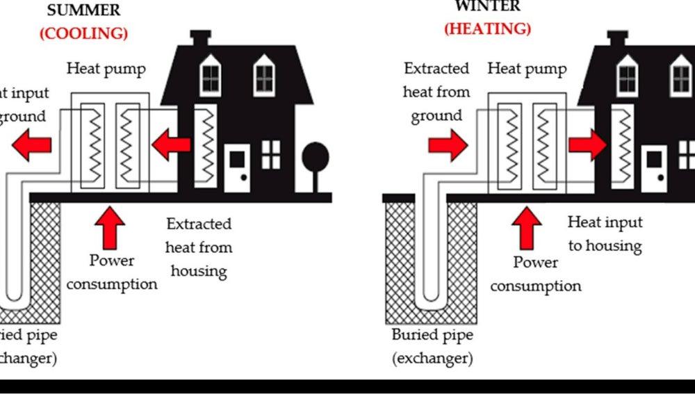 Nuevo sistema para la climatizacion de edificios con energia geotermica