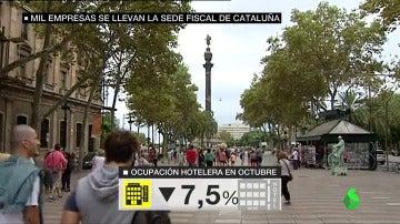 El traslado de sede fiscal de 1000 empresas fuera de Cataluña provoca una caída del 13% en los ingresos hoteleros en la comunidad