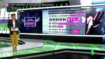 Lamentables datos de cómo afecta la violencia machista a los menores
