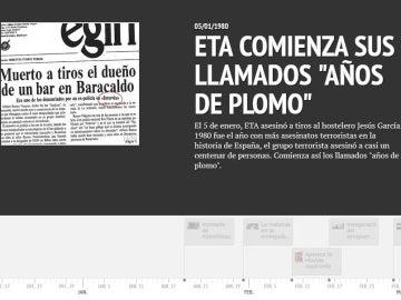Cronología 1980