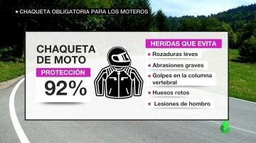 La chaqueta homologada para moteros evita el 92% de las heridas.