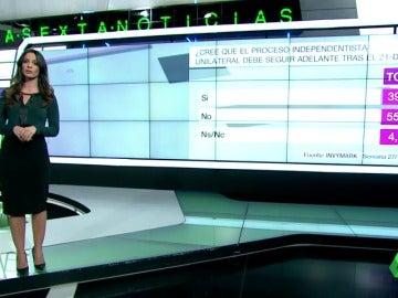 El 55,6% de los catalanes cree que el procés debe acabar tras el  21D