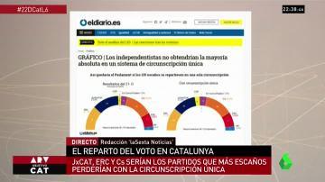Los independentistas no obtendrían la mayoría absoluta en un sistema de ciscunscripción única