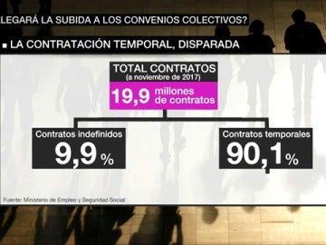Contratos temporales en España