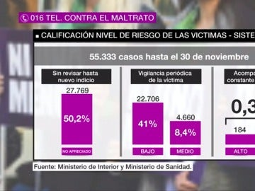 ¿Qué falla en los protocolos de protección a la mujer? Menos del 1% de los casos de violencia de género se consideran de riesgo alto o extremo