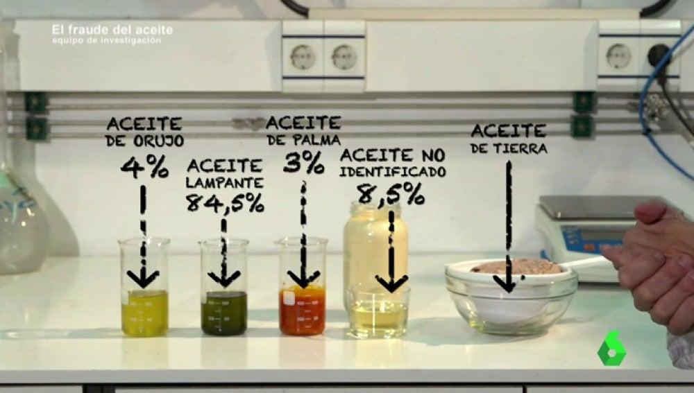"""Equipo de Investigación prueba la tabla de polémicas mezclas de Enrique Fuentes: """"Hay un aceite que no está identificado"""""""