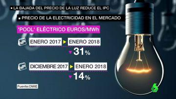 LA LLUVIA Y EL VIENTO HACEN BAJAR LA ELECTRICIDAD