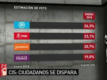 Barómetro del CIS en intención de voto