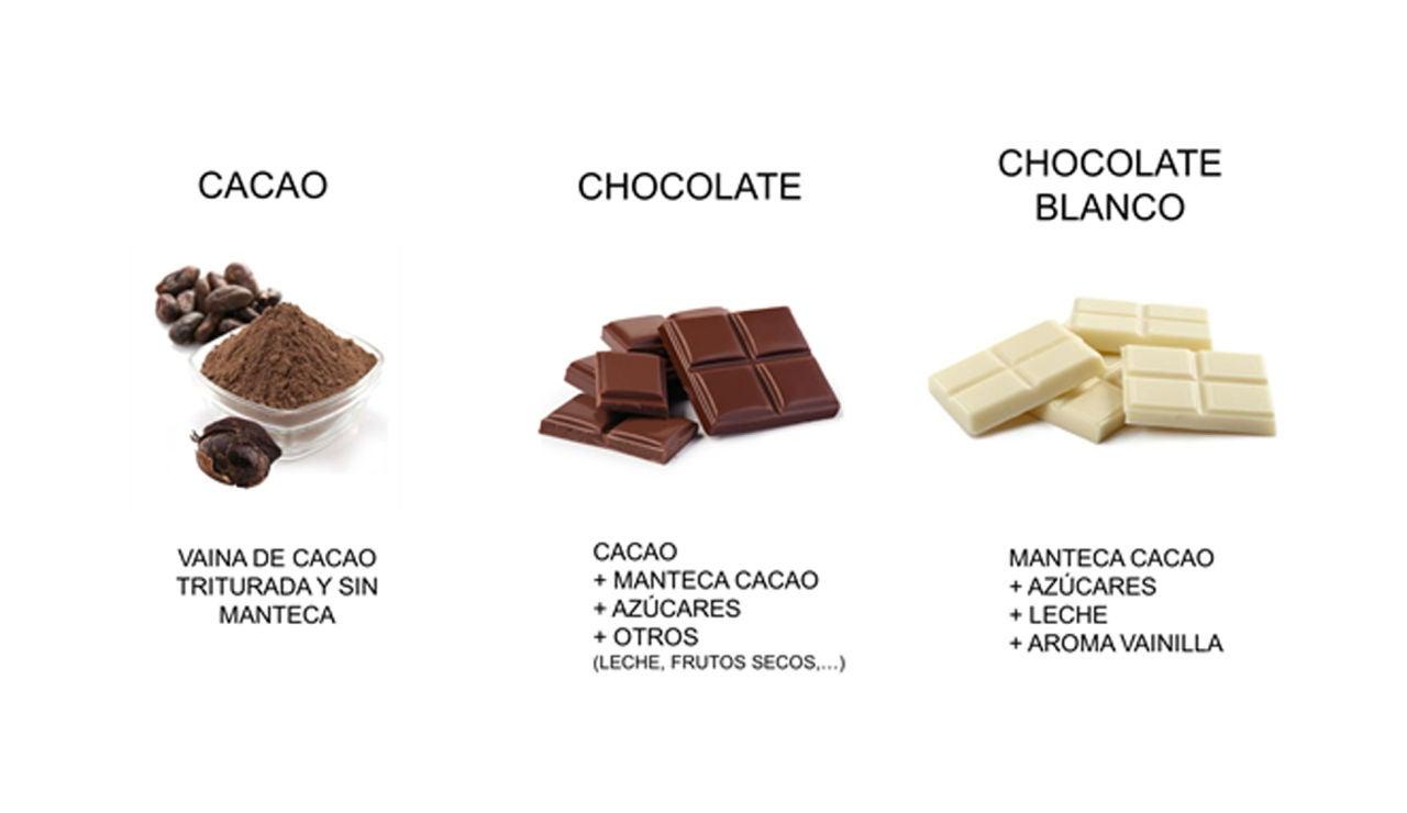 Ingredientes del cacao, chocolate y chocolate blanco