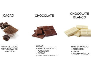Ingredientes del cacao, chocolate y chocolate blanco