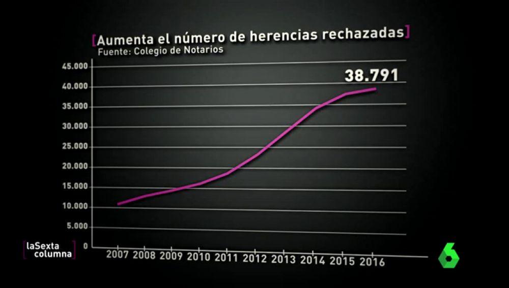 Gráfico de las herencias rechazadas