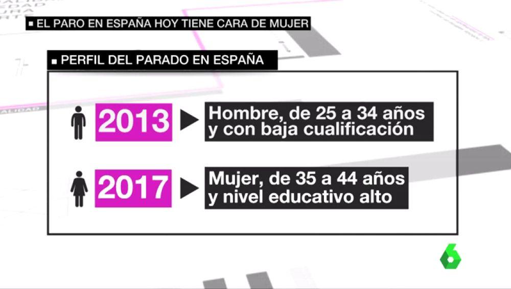 El nuevo rostro del paro en España: mujer de mediana edad y alta formación