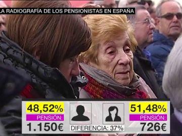 Radiografía de los pensionistas