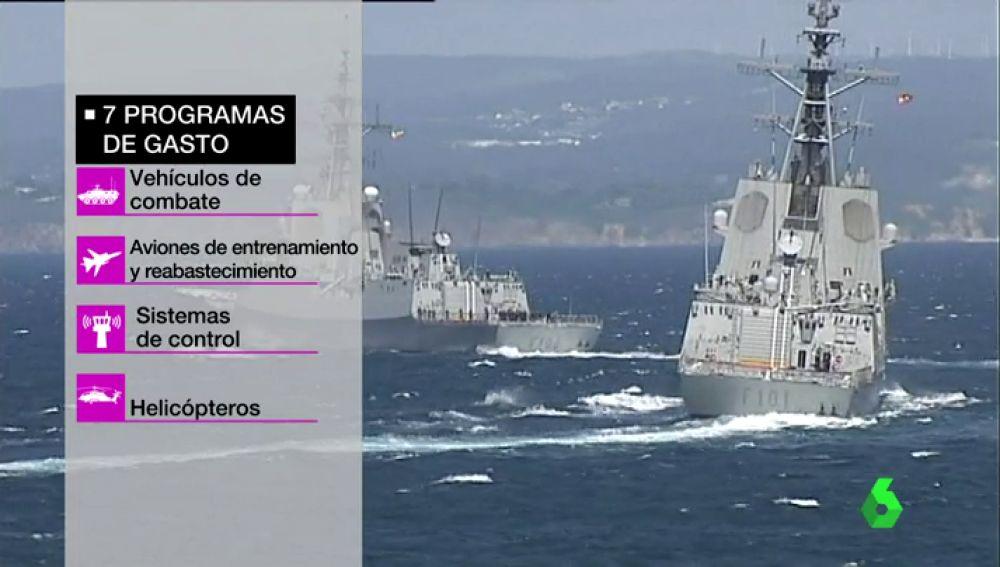 Programa de gasto del Ministerio de Defensa