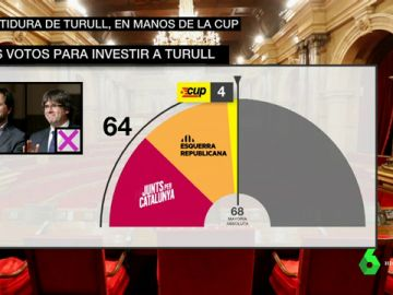 Apoyos para una investidura de Turull