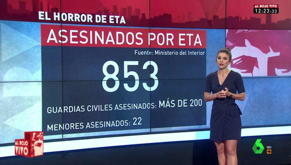 La radiografía del terror de ETA: las cifras del horror