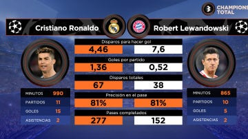 Cristiano vs Lewandowski