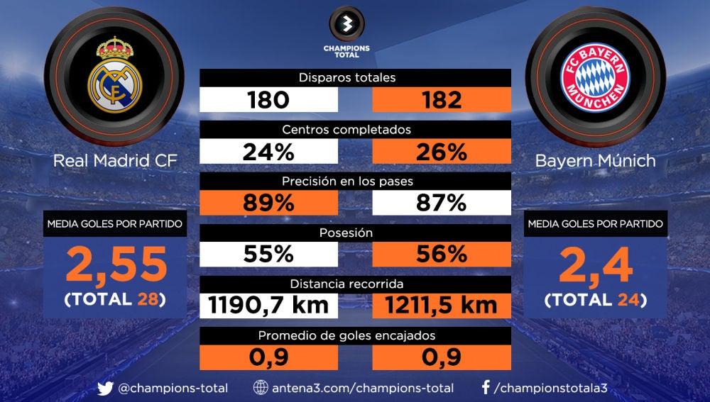 Los datos de R. Madrid y Bayern en la Champions