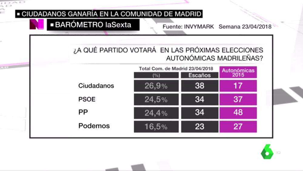 Barómetro de la Comunidad de Madrid