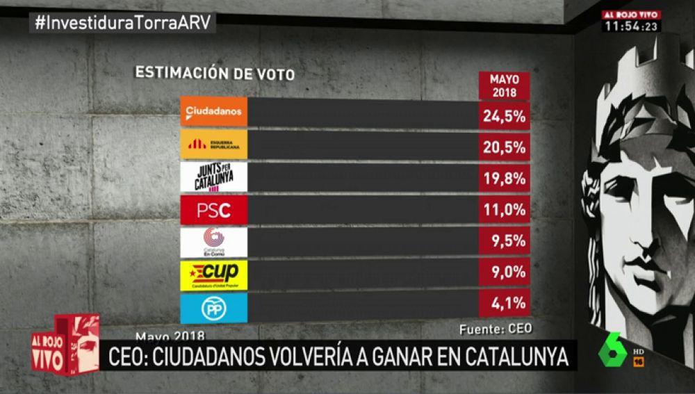 Barómetro DE VOTO en Cataluña: C's ganaría las elecciones pero el bloque independentista seguiría teniendo mayoría absoluta