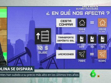 ¿En qué nos afecta la subida del petróleo?