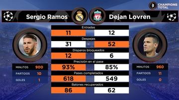 Sergio Ramos vs Lovren