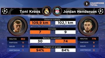 Kroos vs Henderson