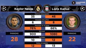 Keylor vs Karius