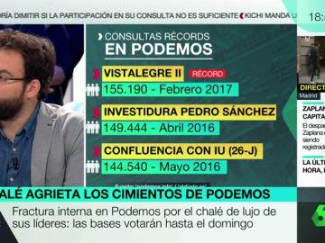 Datos de las consultas en Podemos