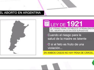 Las mujeres argentinas luchan por su derecho a abortar tras la violación de una niña de 10 años que quedó embarazada
