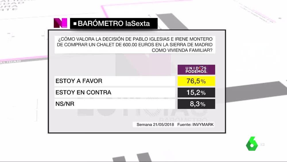Barómetro de laSexta sobre Podemos
