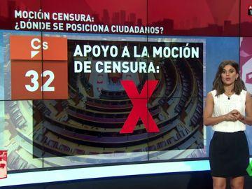 Moción de censura a Rajoy: ¿Qué condiciones pone Ciudadanos al PSOE para quitar al PP del Gobierno