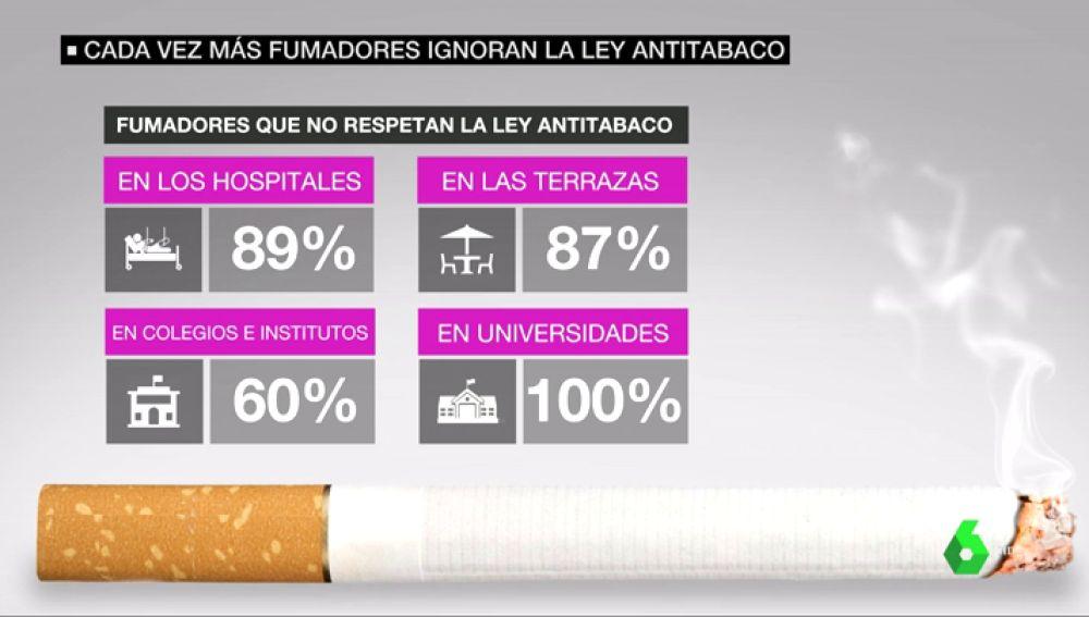 Fumadores que no respetan la ley Antitabaco