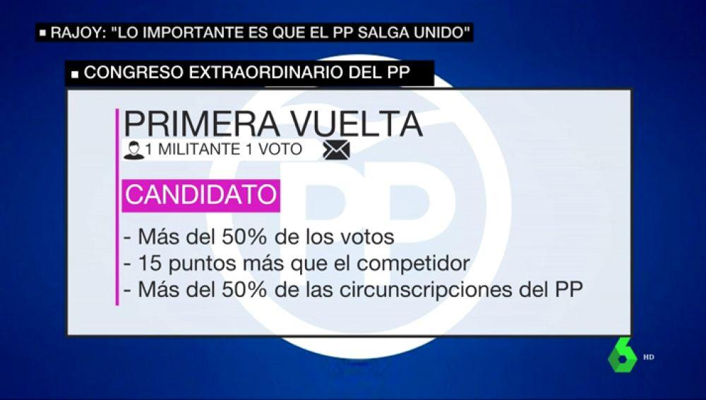 <p>Un sistema a doble vuelta, muy exigente y a decisión de los militantes: así se eligirá al nuevo líder del PP por primera vez</p>