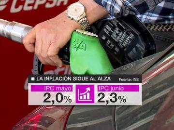 El IPC prosigue su escalada: sube al 2,3% en junio, su nivel más alto en 14 meses, por las gasolinas