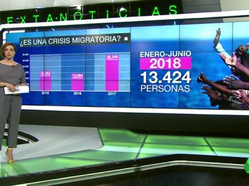 Cifras sobre la llegada de migrantes a España