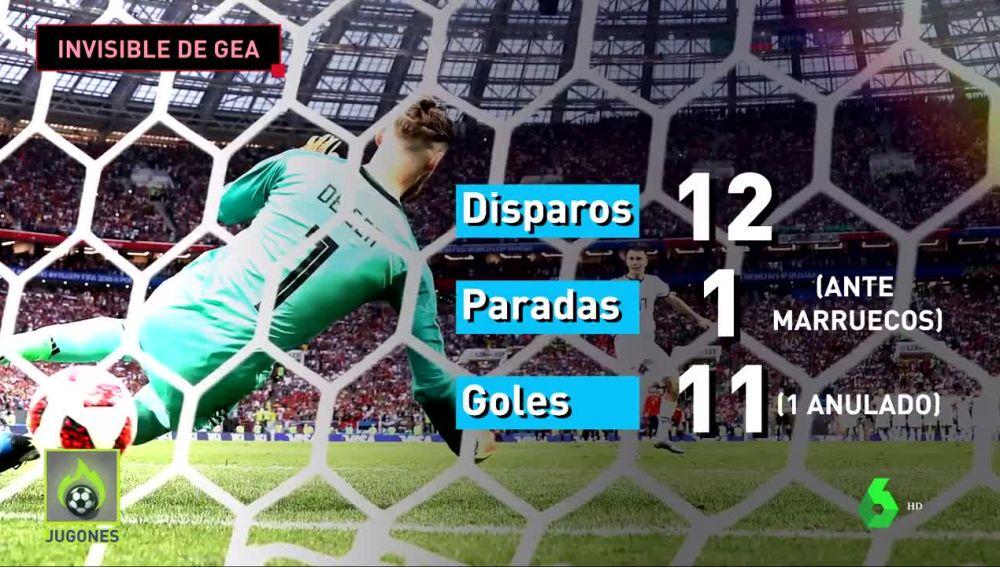 Los datos de De Gea en el Mundial de Rusia 2018