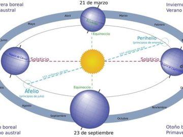 Imagen donde se muestra el proceso del afelio