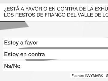Barómetro sobre la exhumación de los restos de Franco